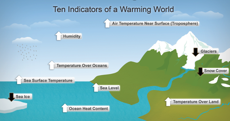 Ten key climate indicators that all point to a warming world. Source: Parry et al. (2007).
