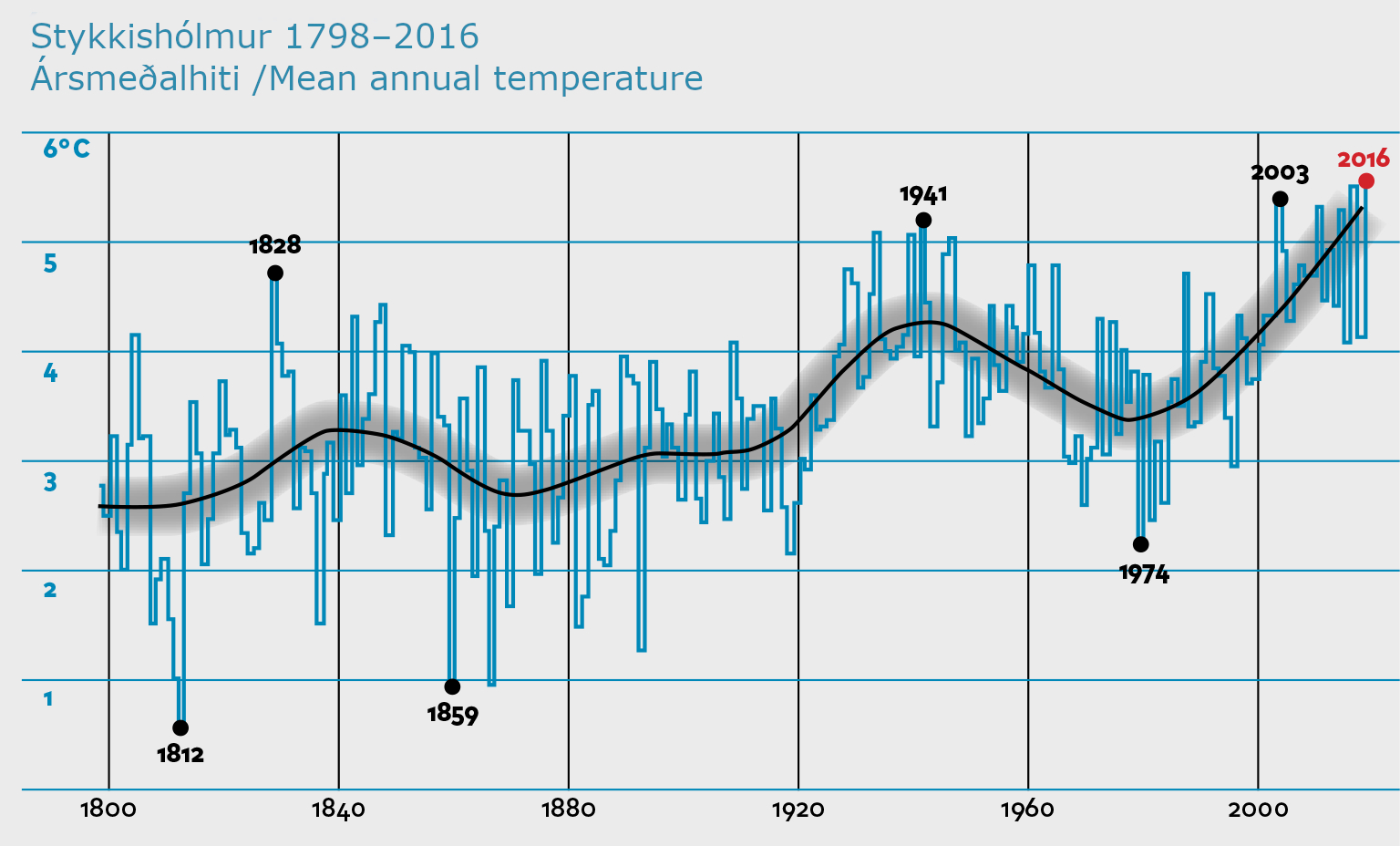 Average annual temperature in Stykkishólmur 1798–2017. Source: Icelandic Meteorological Office.