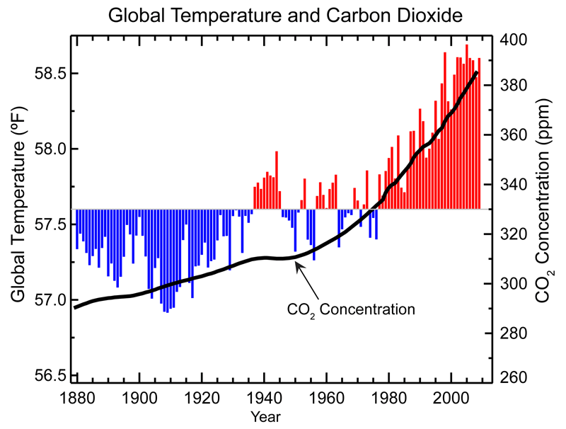 Global average surface temperature and concentration of carbon dioxide 1880–2010. The red and blue bars denote temperature above and below the average for the years 1901–2000, respectively. The brown bar signifies carbon dioxide in the air (measured in ppm). Source: NOAA/NCDC.
