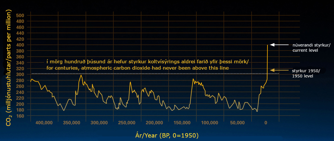 Comparison of atmospheric samples contained in ice cores and more recent direct measurements, provides evidence that atmospheric CO2 has increased since the industrial revolution. (Credit: Vostok ice core data/J.R. Petit et al.; NOAA Mauna Loa CO2 record). Source: https://climate.nasa.gov/evidence/